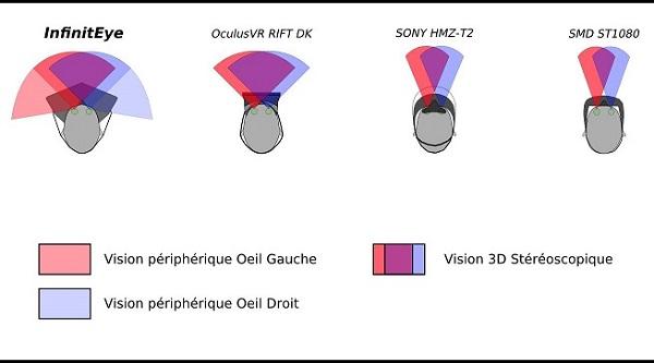 Shéma angle de vision infinityEye versus oculus rift